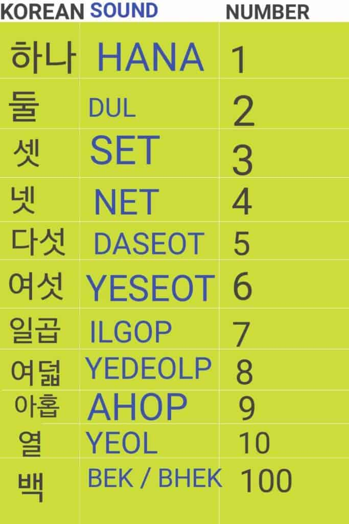 Native Korean numbers