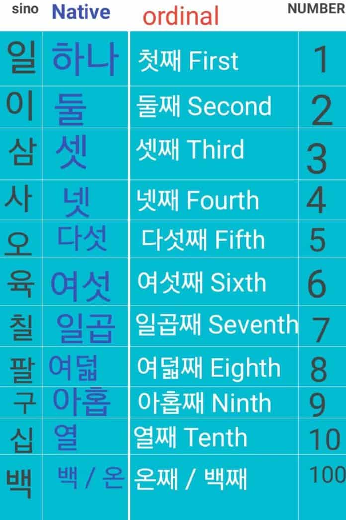 numbers in korean