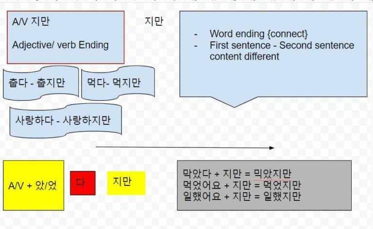 Basic Korean Grammar – 지만 grammar