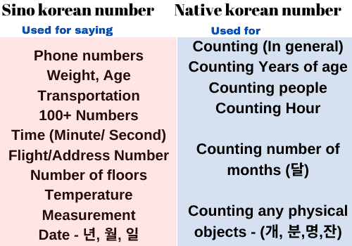 Counter korean
