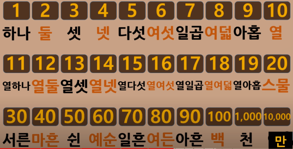 Native Korean number - 숫자 영어로
